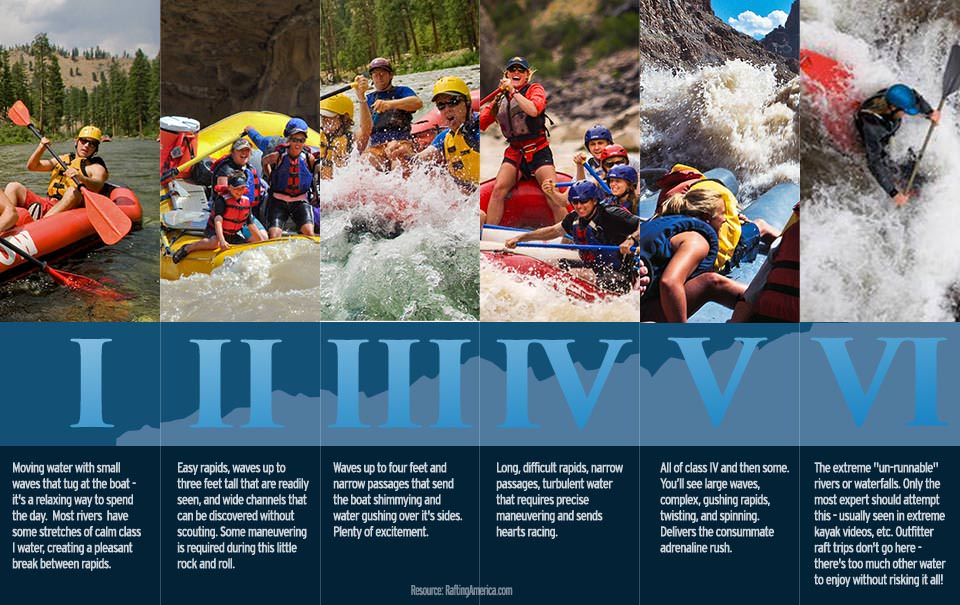 Whitewater levels infographic